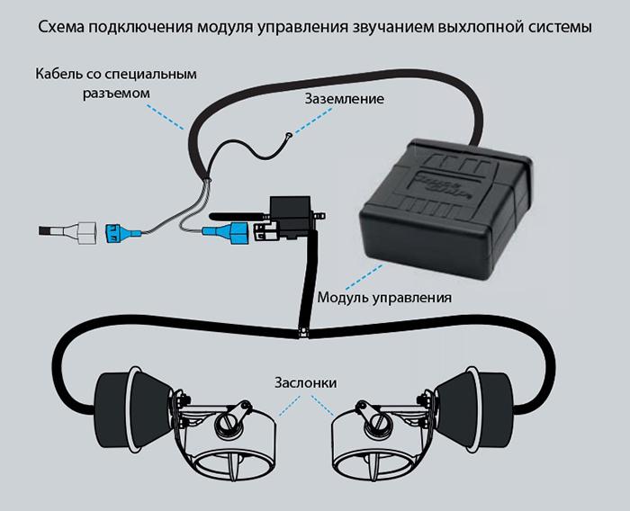 Модуль вихлопних систем